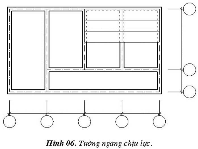 Tường chịu lực được sử dụng nhiều hơn vì tính bền vững của nó nhưng trọng tải của nó nặng hơn