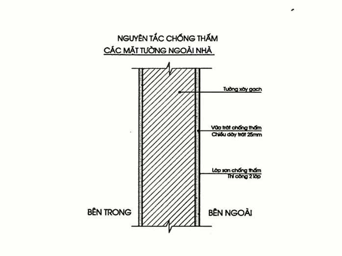 Chống thấm, chống tác động của môi trường là yêu cầu cơ bản của tường nhà