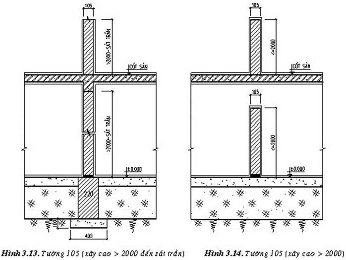 Phân loại tường trong xây dựng theo khả năng chịu lực cũng khá phố biến và ứng dụng cho các loại công trình khác nhau