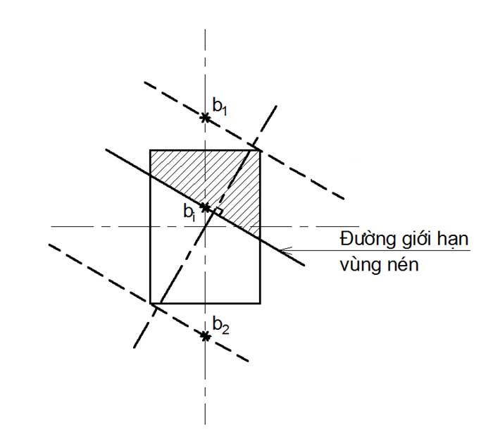 Phương-pháp-xây-dựng-biểu-đồ-tương-tác.jpg