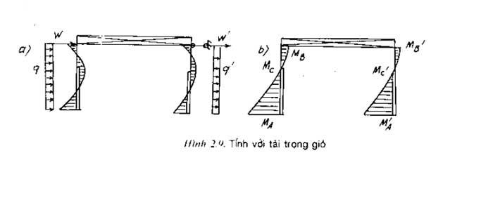 Tính-nội-lực-khung-ngang-kết-cấu-nhà-công-nghiệp-19.jpg